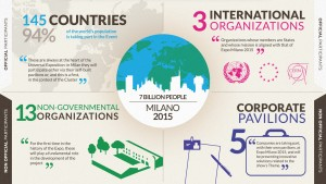 EXPO2015_Infographic_ENG (2)